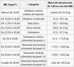 Índice de masa corporal fórmula, tabla