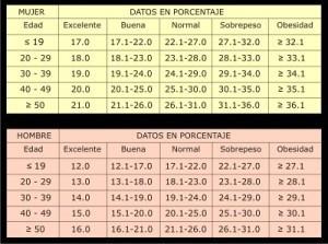 Calcular porcentaje de grasa corporal, guía