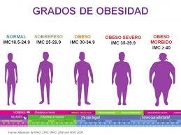 Como sacar el IMC, grados de obesidad