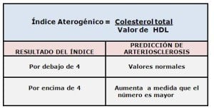 Valor predictivo del índice aterogénico