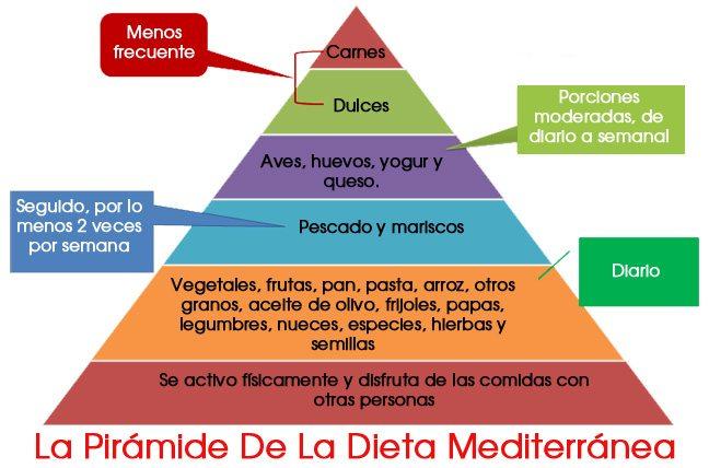 piramide-de-la-dieta-mediterranea