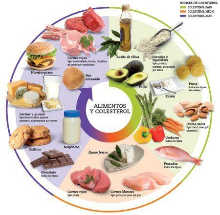 dieta para bajar el colesterol, alimentos