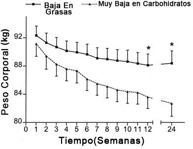 grafica-mujeres-sobrepeso-dieta-baja-carbohidratos-vs-dieta-baja-en-grasas