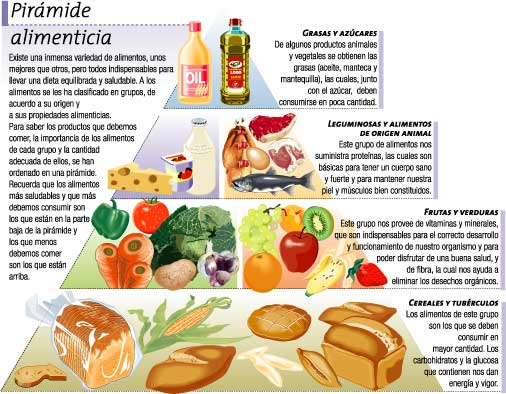 10 formas correctas de llevar una dieta balanceada - Piramides de alimentos saludables ...