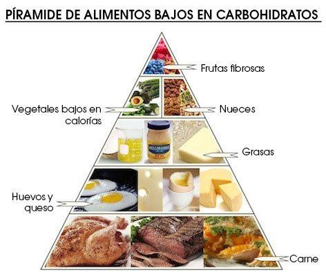 piramide-de-alimentos-bajos-en-carbohidratos