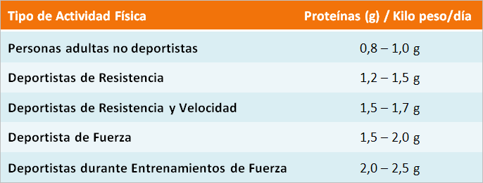 tabla-consumo-proteina