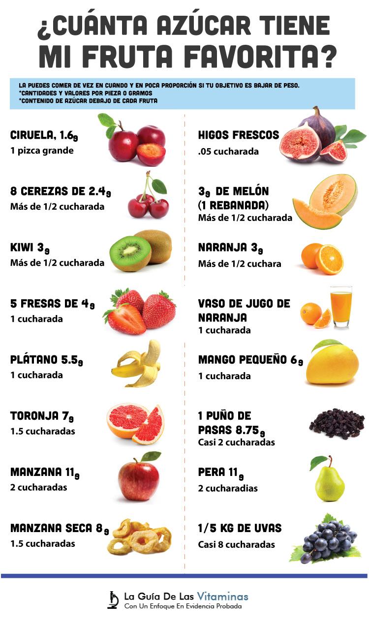 Dieta Para Adelgazar En 3 Días Y Cómo Bajar de 5 a 10