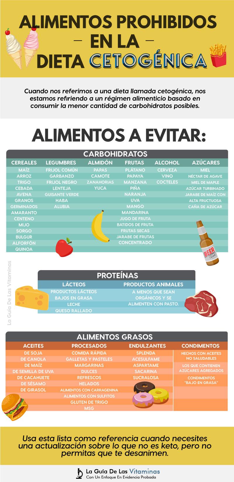 Alimentos prohibidos para adelgazar rapido