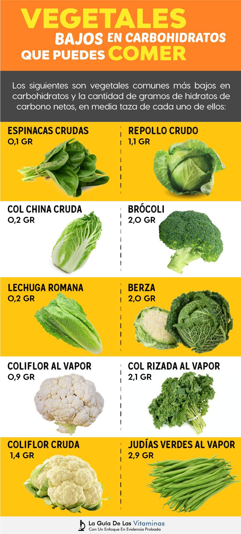 Recetas para una dieta cetogenica