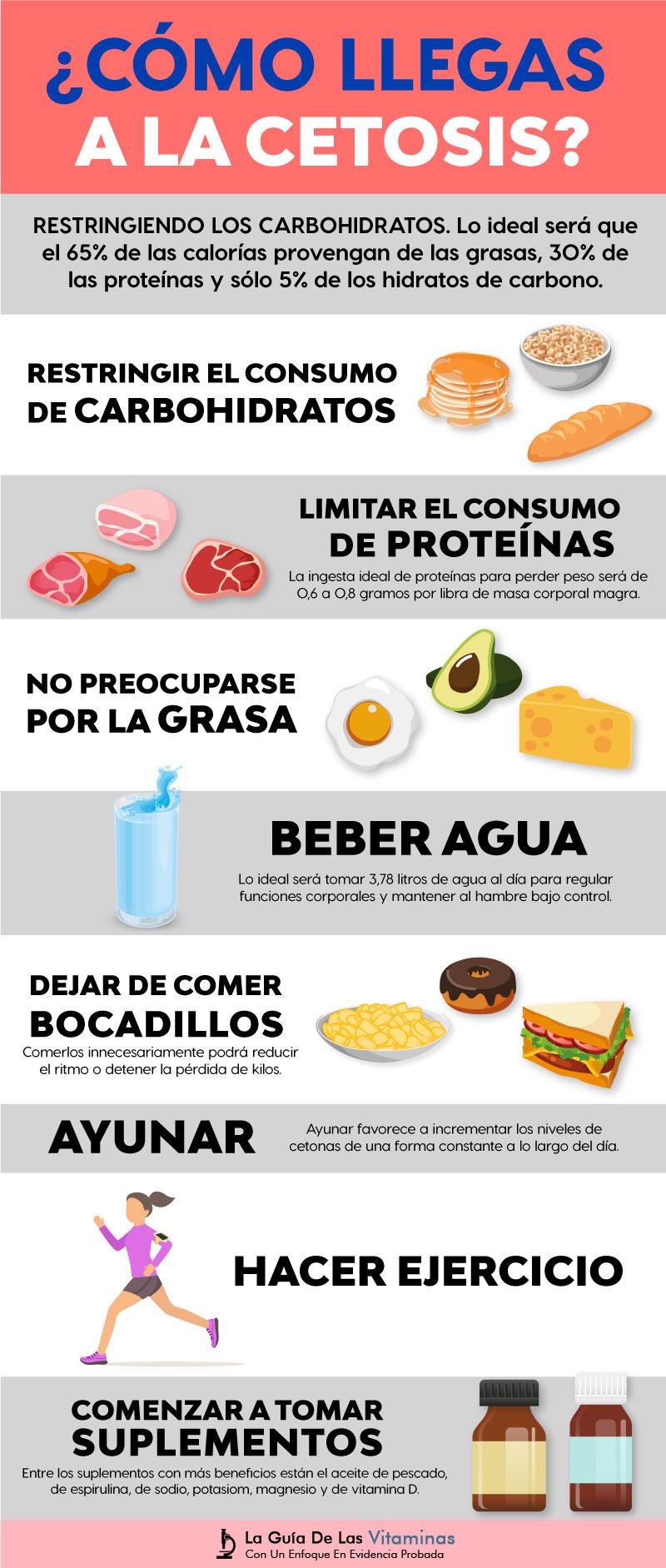 dieta cetosisgenica menu mexico